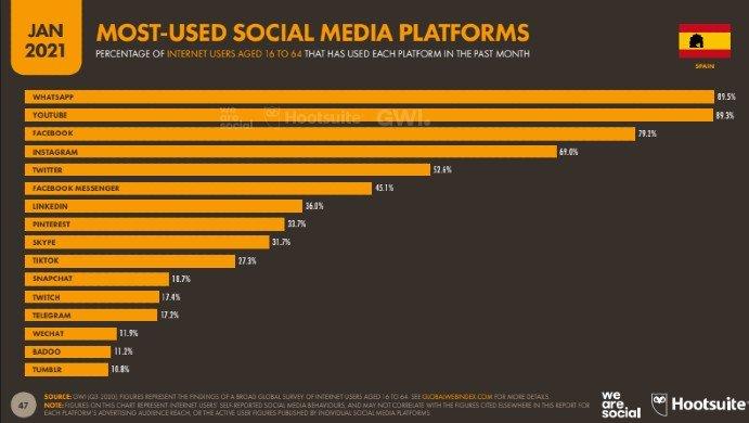 Uso Redes Sociales España