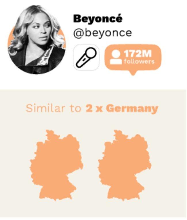 Beyonce seguidores Instagram
