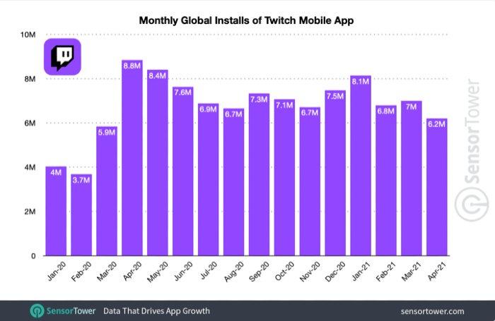 Descargas de Twitch