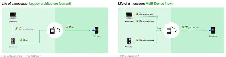 WhatsApp dispositivo múltiple