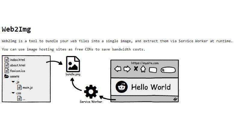 Web2Img herramienta para comprimir sitios web en una imagen